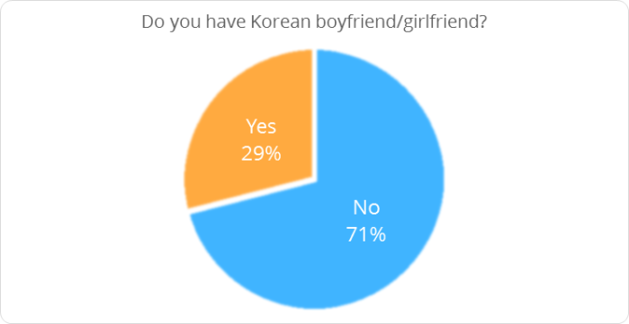 Do you have Korean boyfriend or girlfriend