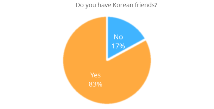 Do you have Korean friends