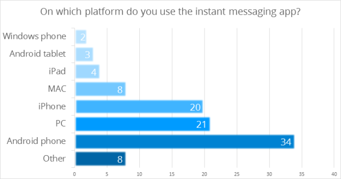 On which platform do you use the instant messaging app?
