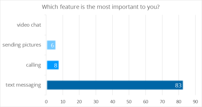 Which feature is the most important to you in Korean instant messaging applications